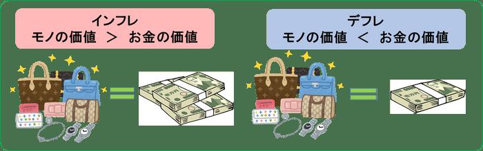 「資産運用でインフレ対策をする」とはどういう意味ですか?