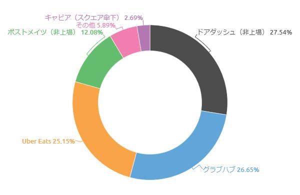 ドア ダッシュ 株価