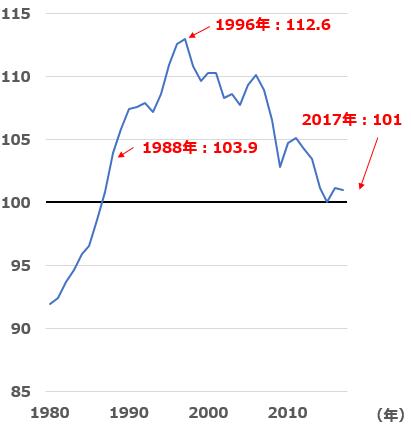 図2:実質ベースの現金給与総額の推移(2015年を100として指数化)