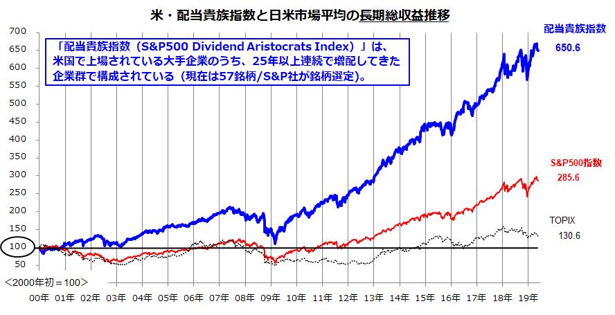 「楽天証券トウシル掲載の配当貴族指数の長期総収益推移」
