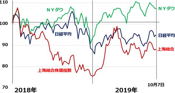 平均 株価 ダウ リアルタイム チャート Ny