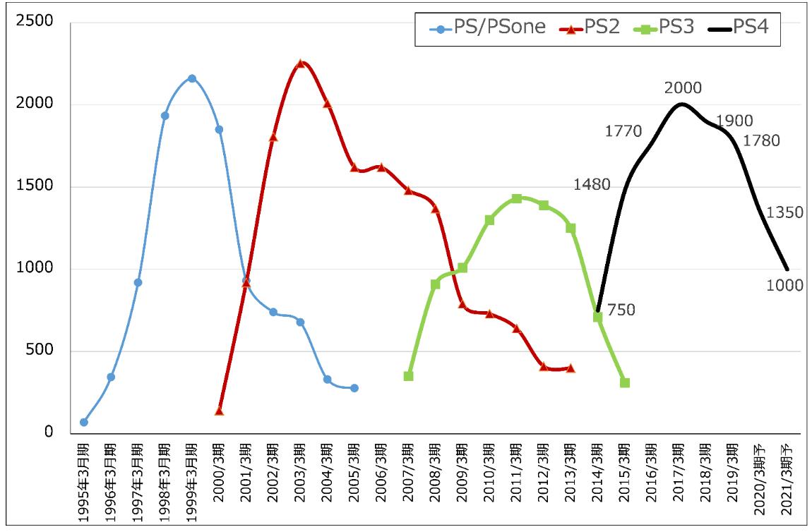 時価 総額 ソニー 【経済】ソニー株、時価総額10兆円を回復…19年3カ月ぶり