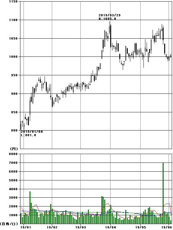 京阪神 ビルディング 株価