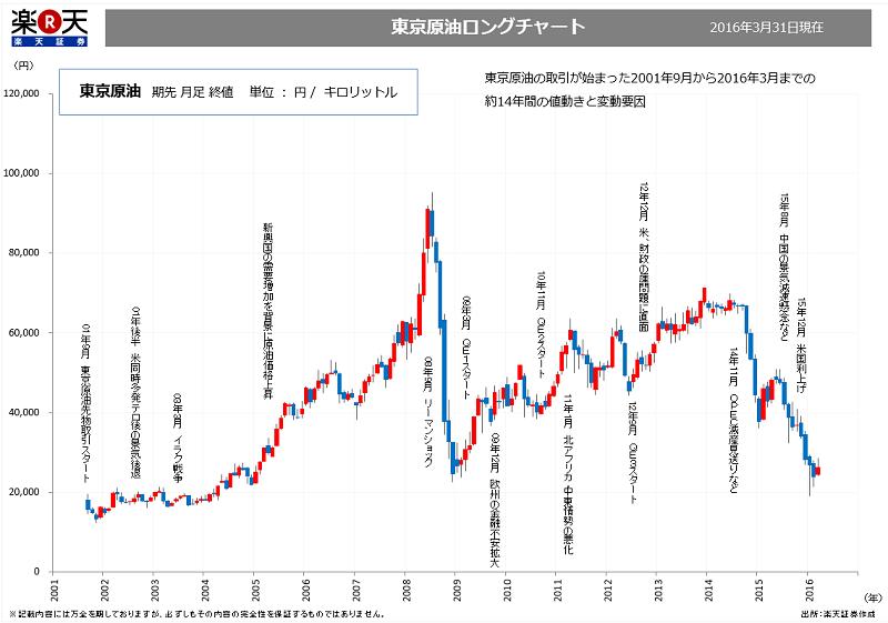チャート 原油 10 年 価格