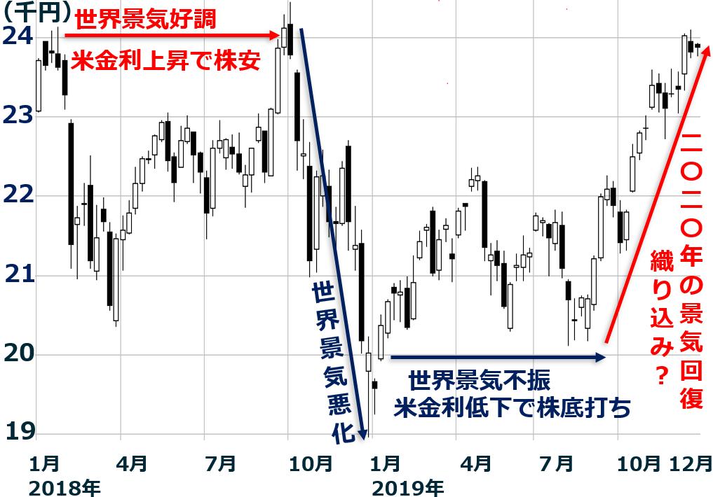 株価 予測 あつ 森