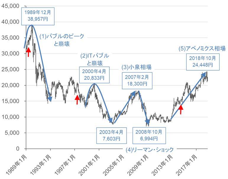 平成の株式相場をチャートでプレイバック | トウシル 楽天証券の投資情報メディア