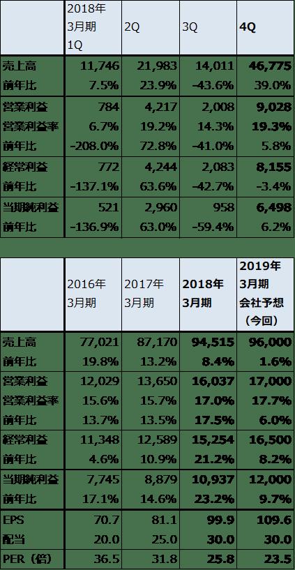 株価 タカラ バイオ