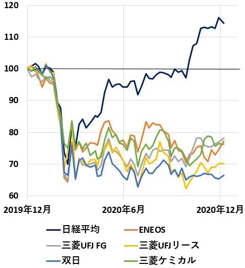 Ufj リース 株価