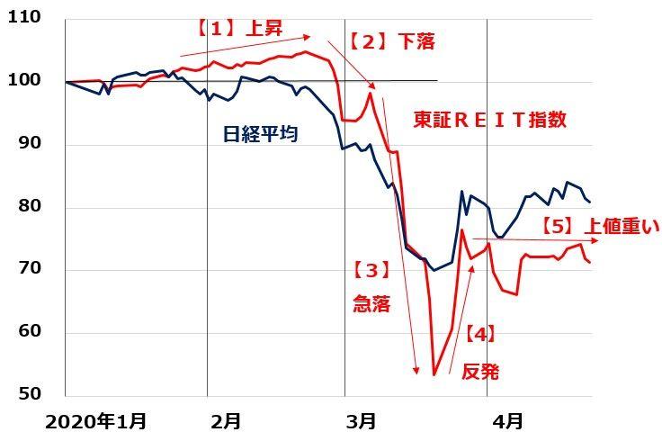 リート 指数 東証 東証REIT指数は今が狙い目か?