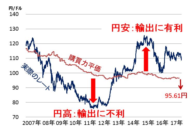 ドル/円為替は、どう決まる?日米金利差・購買力平価が与える ...