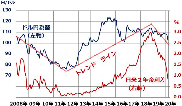 レート 円 ドル
