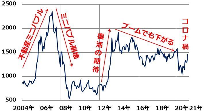 東洋 製 罐 株価