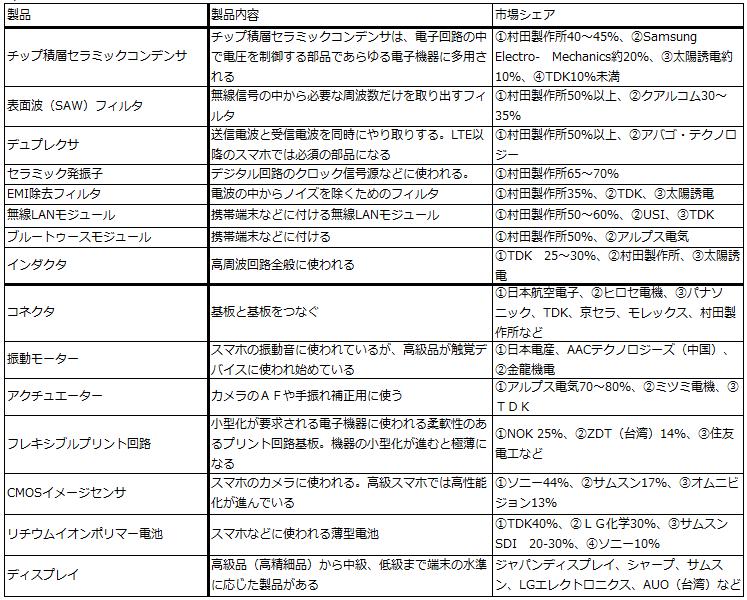 【ファーウェイ】HUAWEIの部品、日本製だった