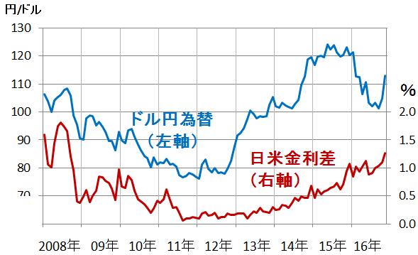 ドル 円 為替 相場 ニューヨーク外国為替市場概況・13日 ドル円、3日続伸