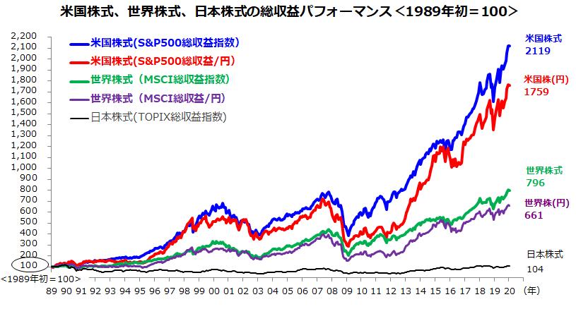世界 株価 ドット コム