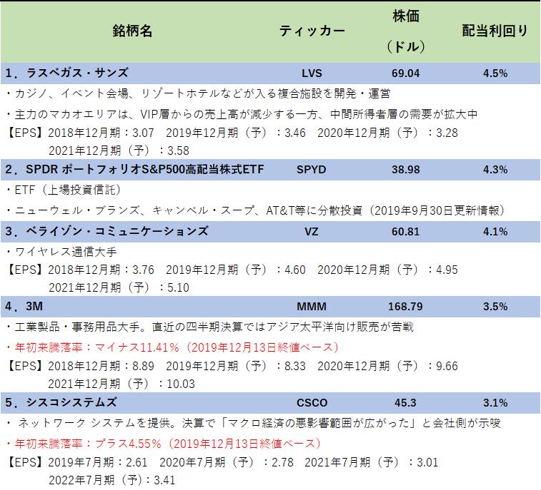 配当 ランキング 株式 株主優待ランキング(配当利回り) 株主優待ガイド