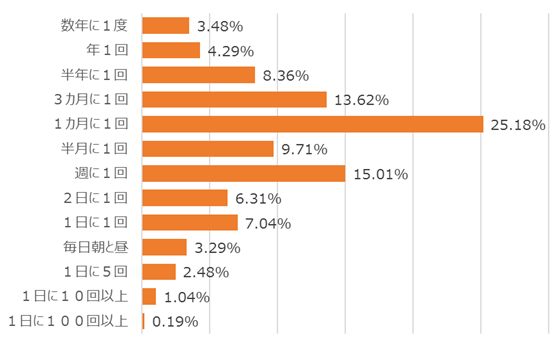 個人投資家の売買頻度、出典:楽天証券