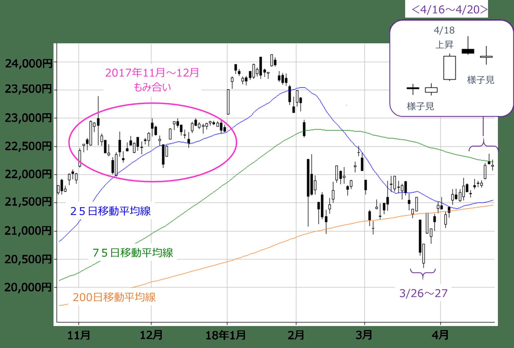 日経平均が「頭ひとつリード」の障害物競争。今後の国内株市場のレース展開は?