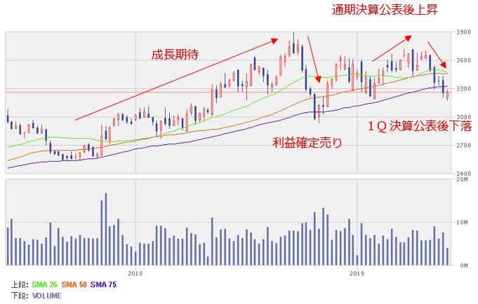ユニチャーム株価予想 ユニ・チャーム (8113)