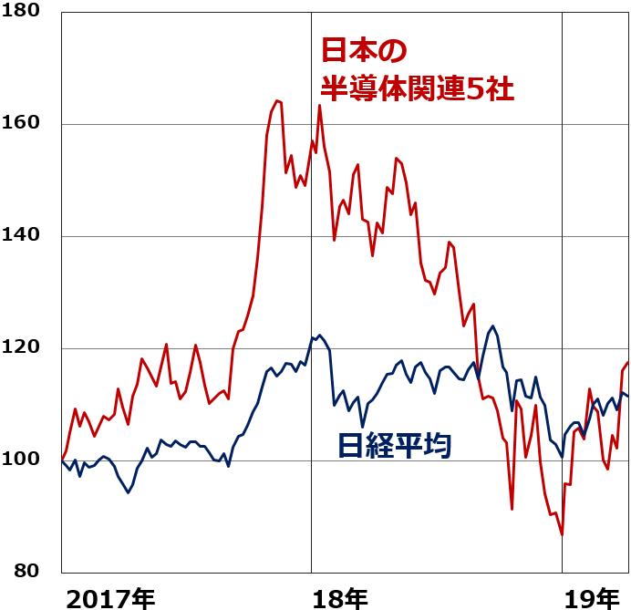 アドバンテスト の 株価