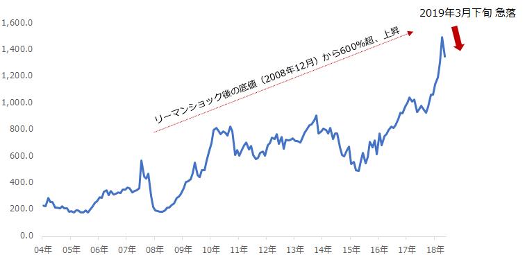 価格 ロジウム
