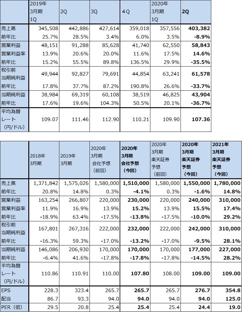 村田 製作所 株価