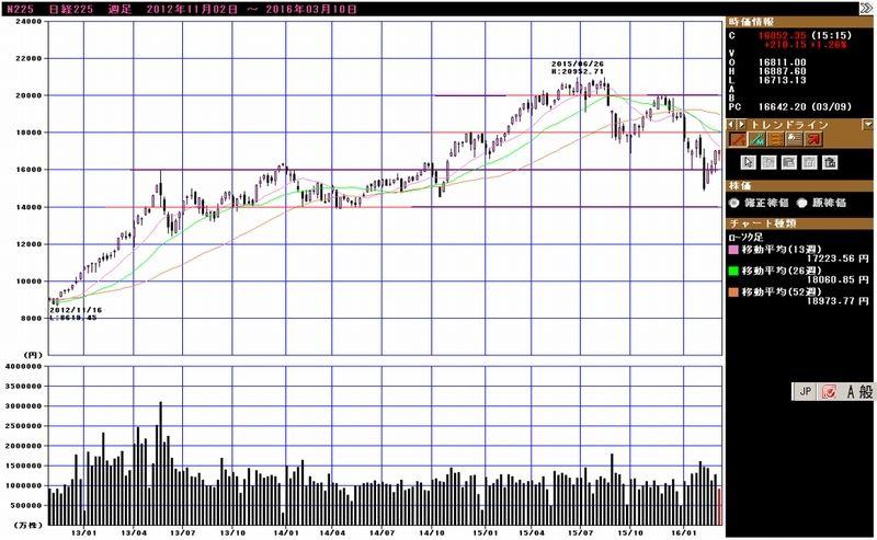 ペプチド リーム 株価