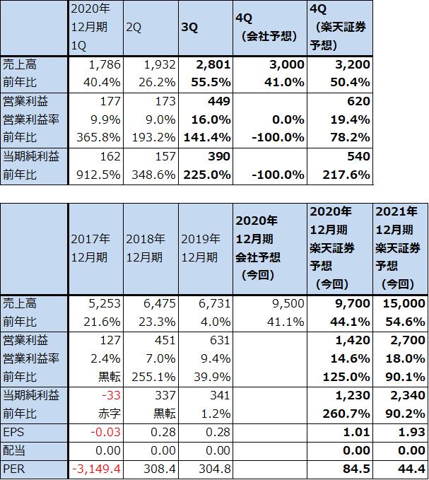 デバイス アドバンス 株価 マイクロ