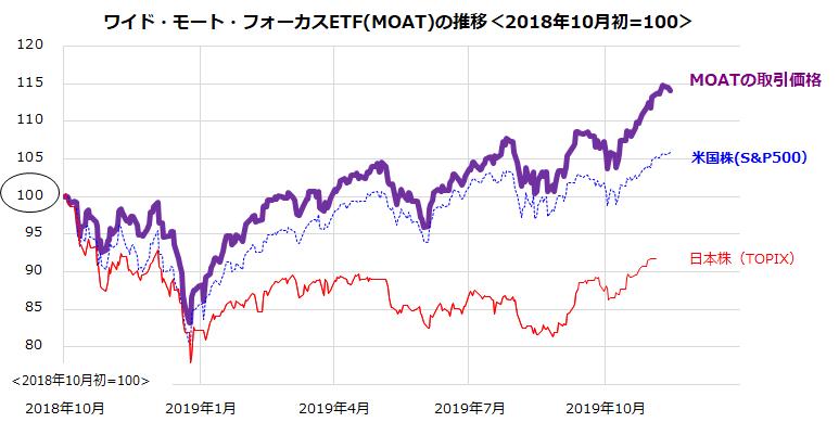 パロアルトの株価