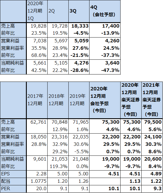 株価 インテル