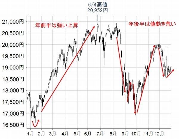 チャート 日経 平均