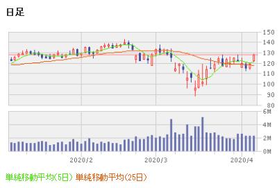 株価 カーニバル