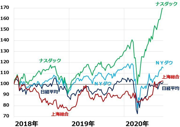 株価 ny ダウ平均株価