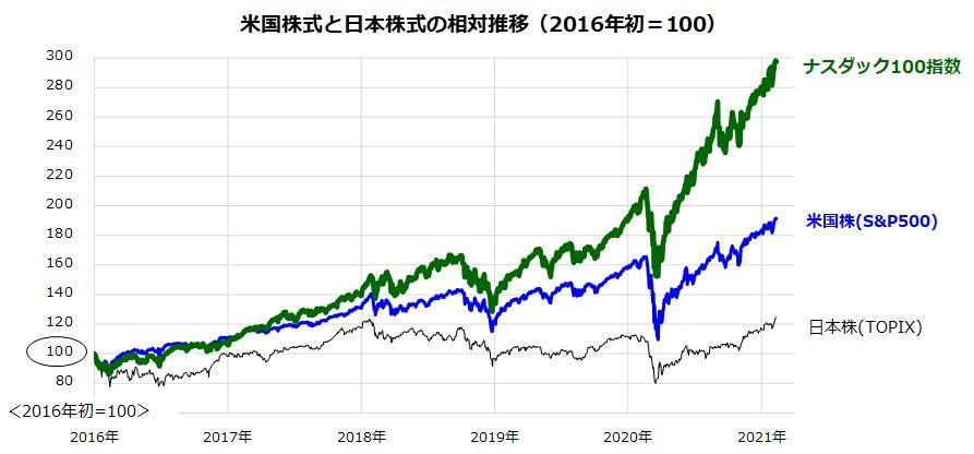 信託 投資 ナスダック 100 iFreeNEXT NASDAQ100インデックスが凄い!米国ナスダック投資がオススメ
