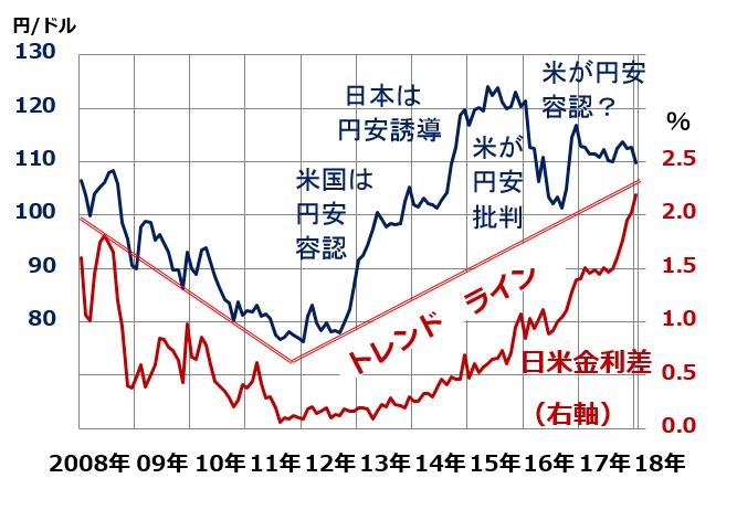 ドル 為替 相場