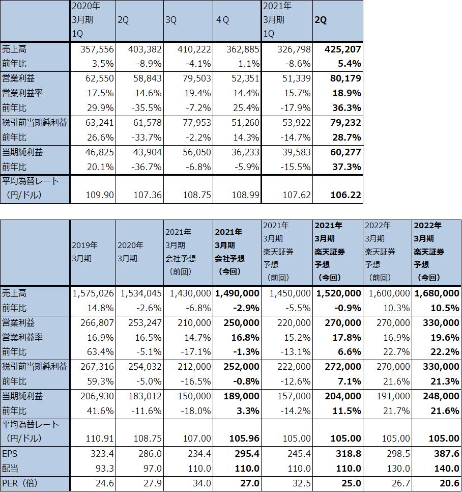株価 村田 製作所