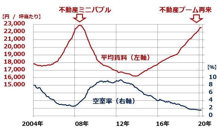 ビル ファンド 株価 日本