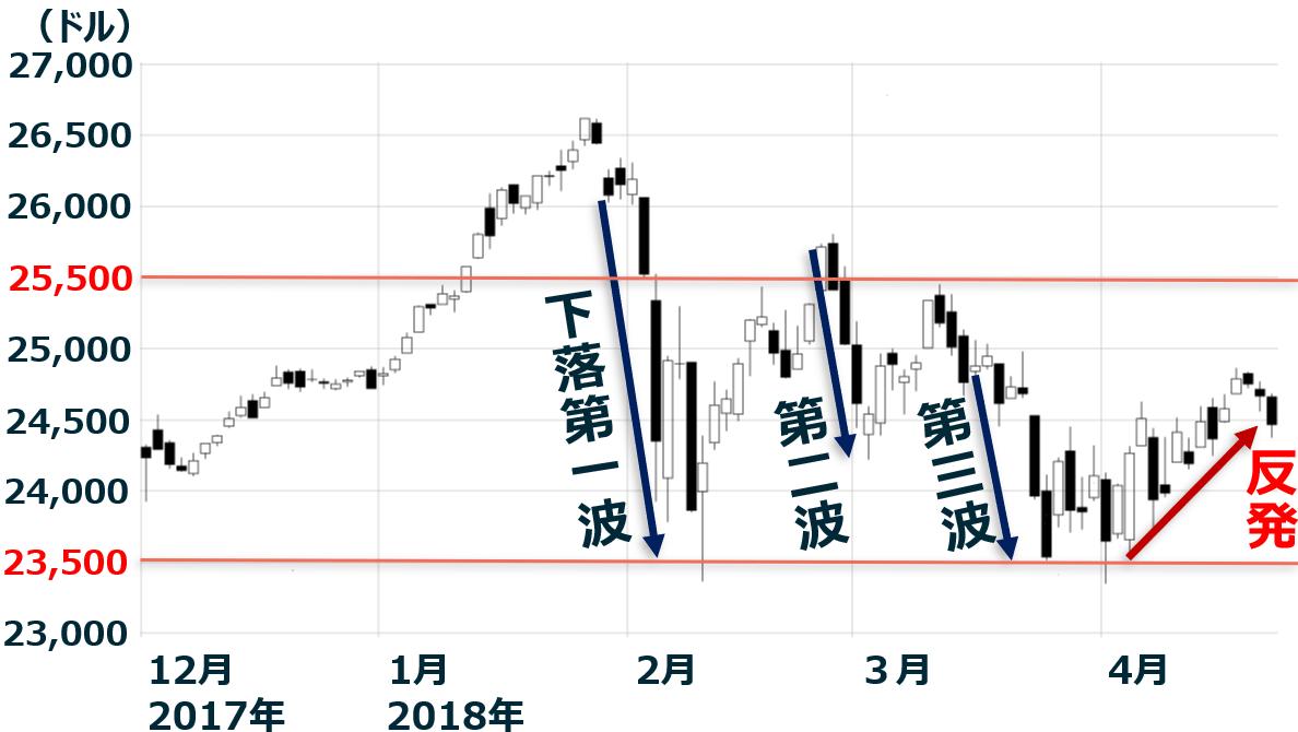 製作所 株価 日立