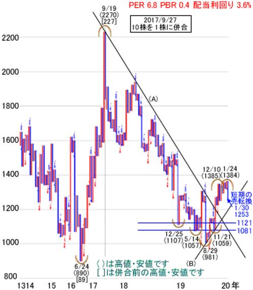 株価 クレオス