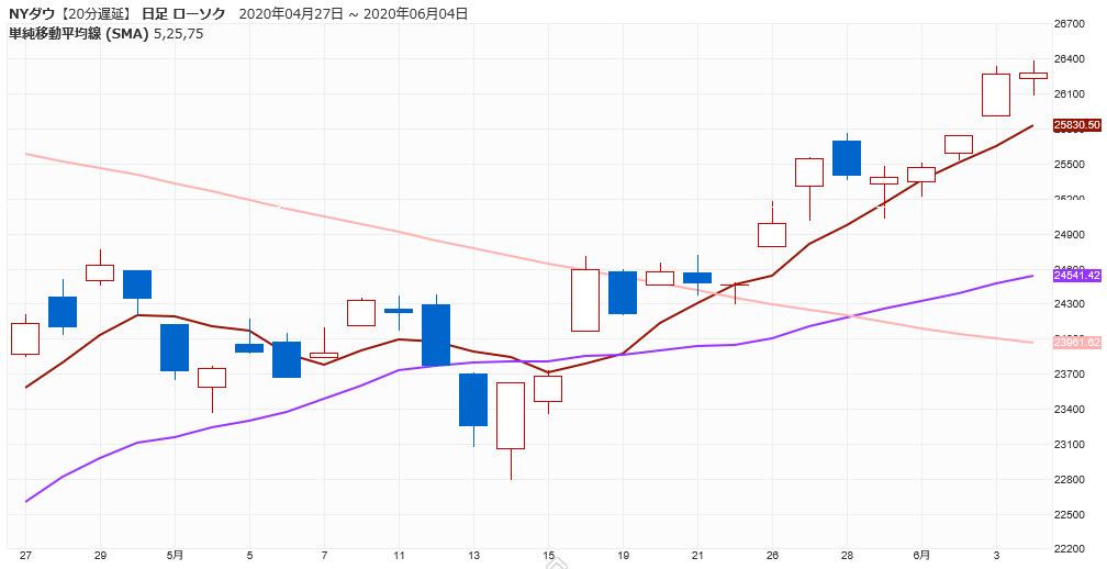 株価 チャート モデルナ