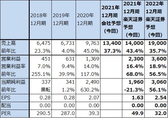 アドバンスト マイクロ デバイス 株価