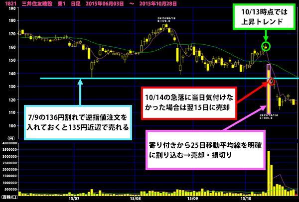 旭化成 株価 下落