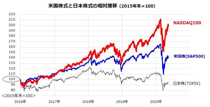 株価 ナスダック ナスダック(NASDAQ) 現在値:13,814.49+199.98(+1.47%)|
