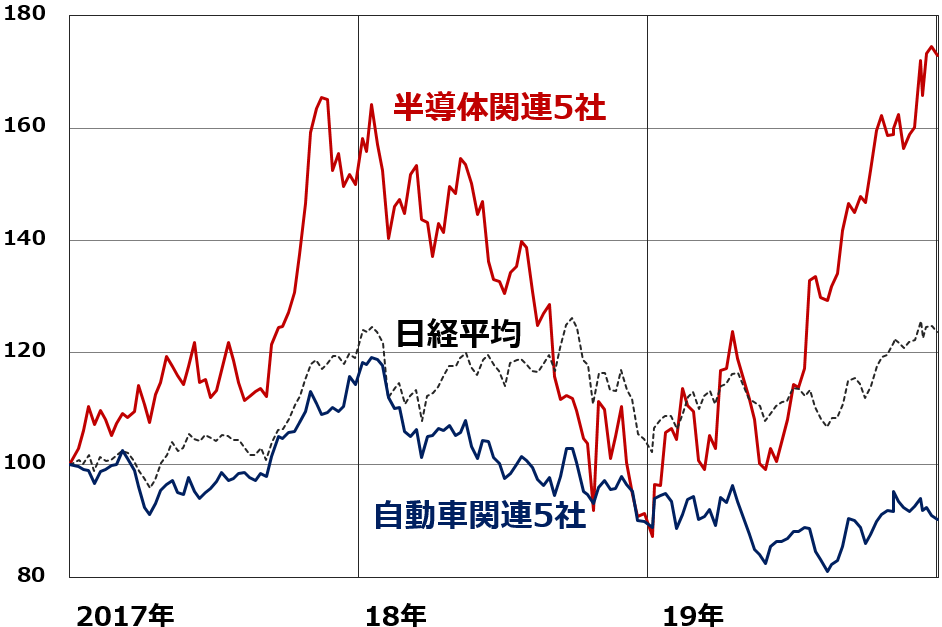 トヨタ 自動車 の 株価