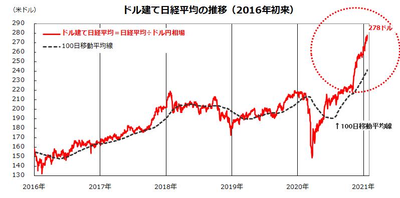 の 株価 平均 本日 日経