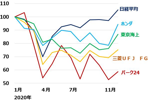 の 株価 ホンダ