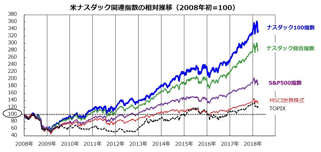 コム アマゾン 株価 ドット