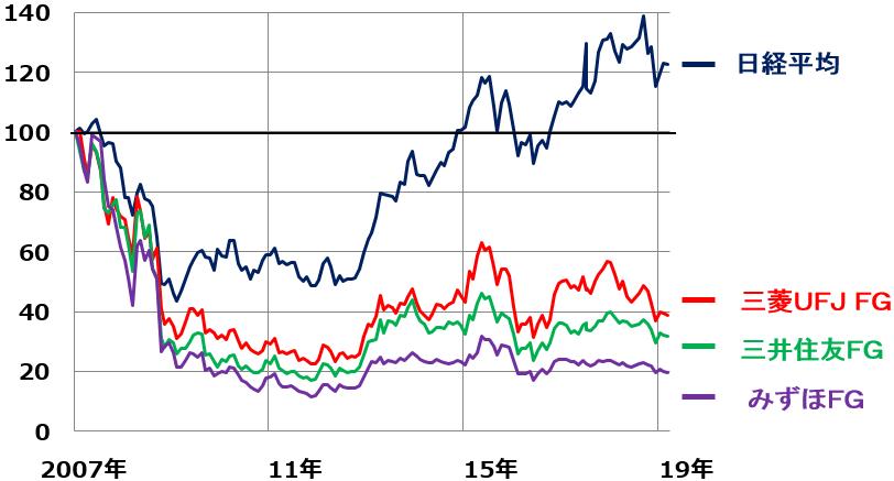 キヤノン 株価 上がら ない キヤノン株価急落は買い?33年ぶり減配、日本が誇るグローバル優良企...