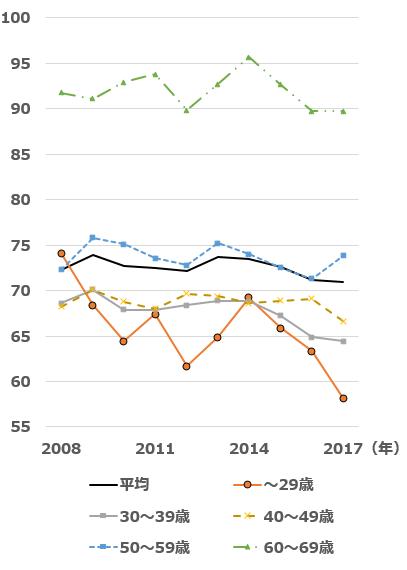 図2:図4:勤労世帯の平均消費性向の推移(2008~2017年)