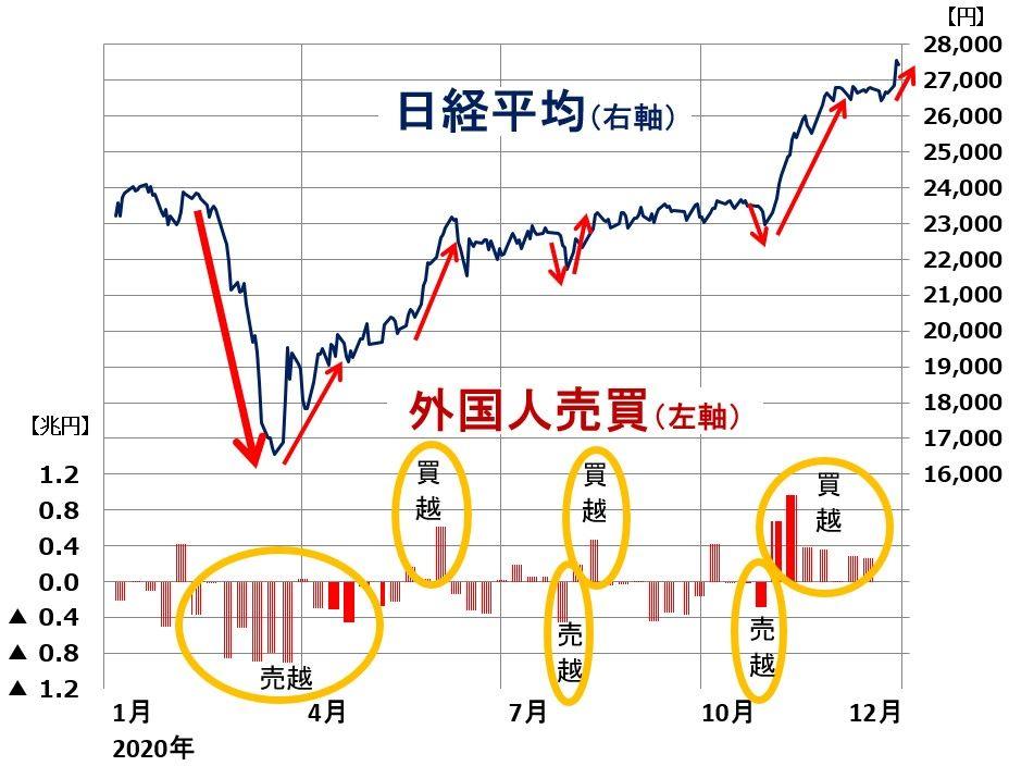 株価 平均 の 日経 先物 と 世界